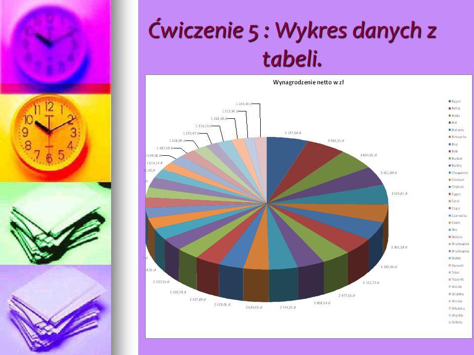 Ćwiczenie 5 : Wykres danych z tabeli.