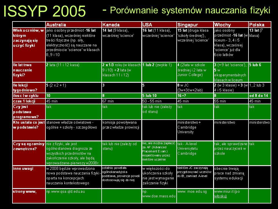 ISSYP 2005 - Porównanie systemów nauczania fizyki