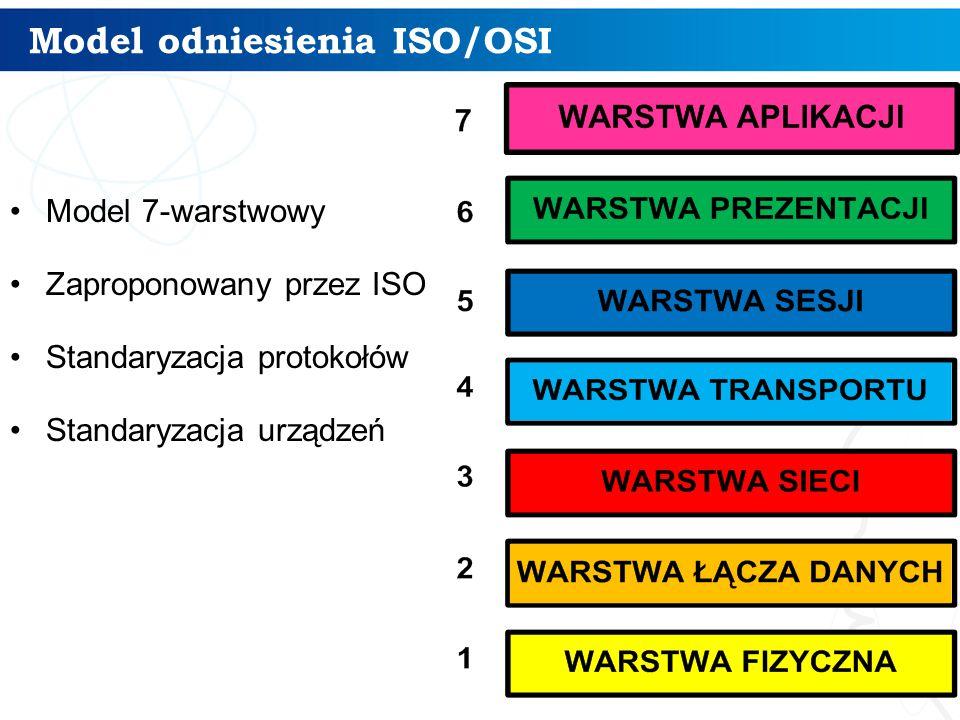Model odniesienia ISO/OSI Model 7-warstwowy Zaproponowany przez ISO Standaryzacja protokołów Standaryzacja urządzeń