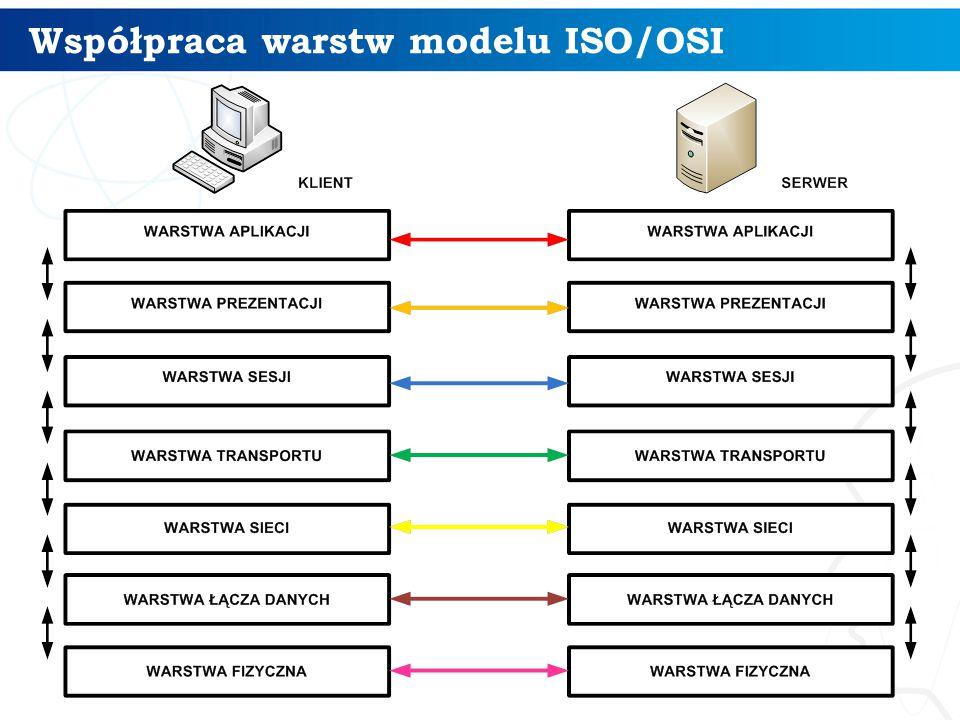 Współpraca warstw modelu ISO/OSI