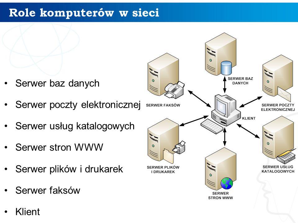 Role komputerów w sieci Serwer baz danych Serwer poczty elektronicznej Serwer usług katalogowych Serwer stron WWW Serwer plików i drukarek Serwer faks