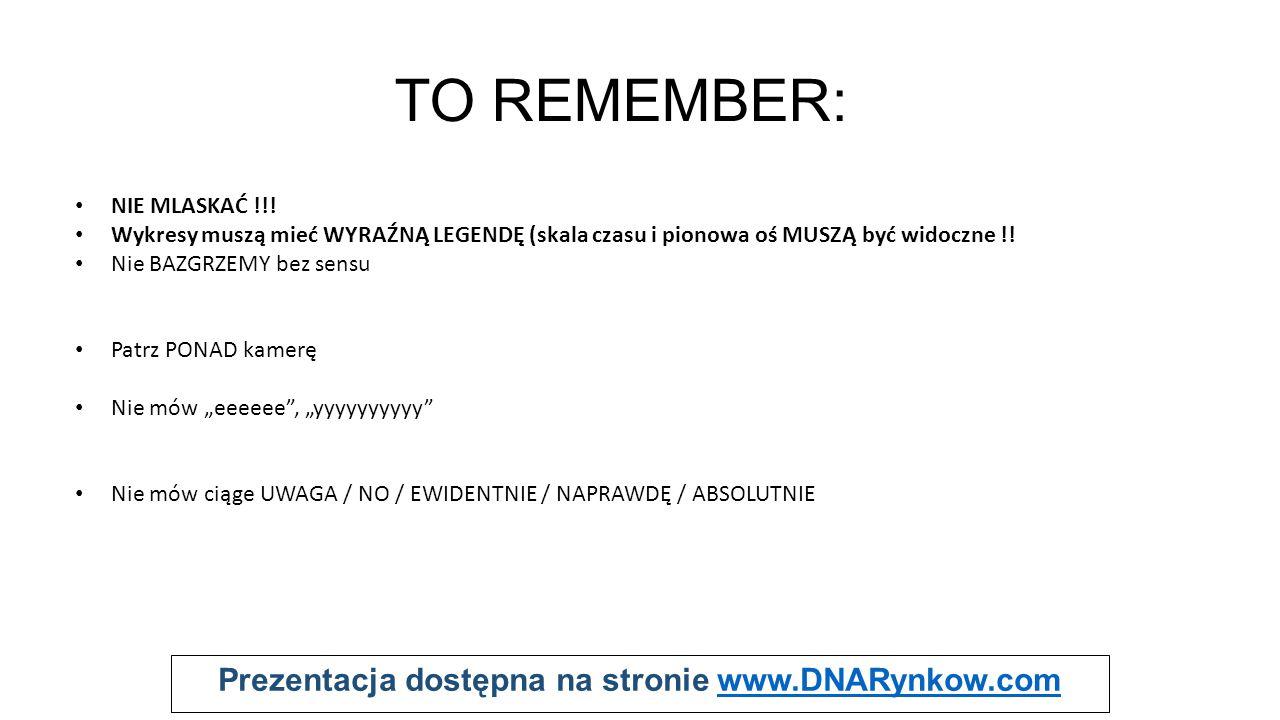 Prezentacja dostępna na stronie www.DNARynkow.comwww.DNARynkow.com TO REMEMBER: NIE MLASKAĆ !!! Wykresy muszą mieć WYRAŹNĄ LEGENDĘ (skala czasu i pion