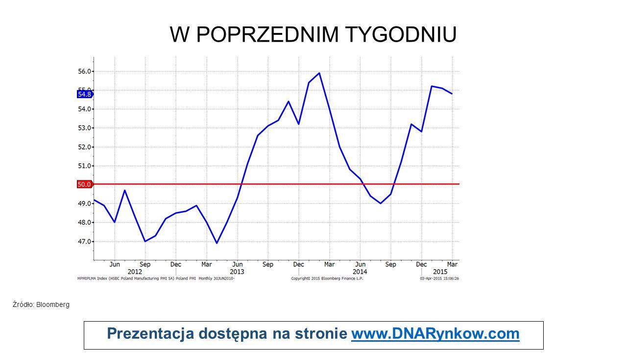 Prezentacja dostępna na stronie www.DNARynkow.comwww.DNARynkow.com W POPRZEDNIM TYGODNIU S S Źródło: Bloomberg Polski PMI