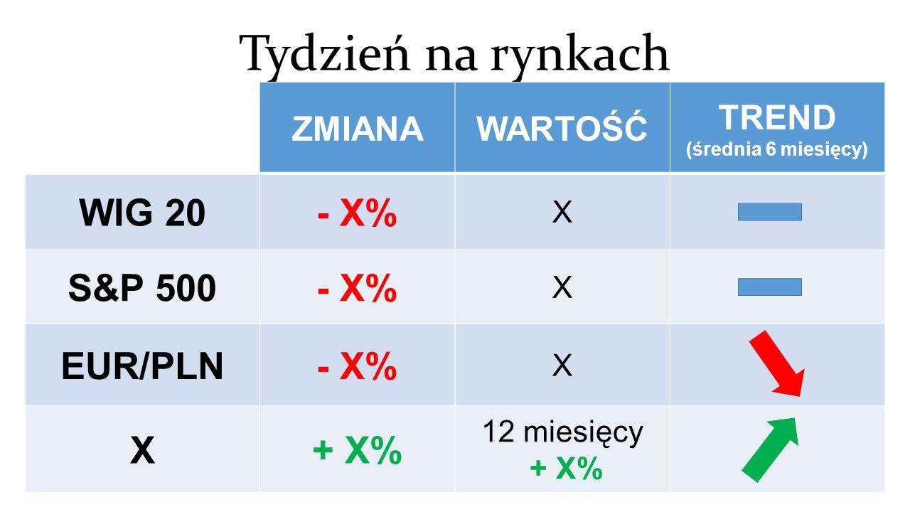 Tydzień na rynkach ZMIANAWARTOŚĆ TREND (średnia 6 miesięcy) WIG 20- X% X S&P 500- X% X EUR/PLN- X% X X+ X% 12 miesięcy + X% - 1,3 % 0 % + 1,1 %