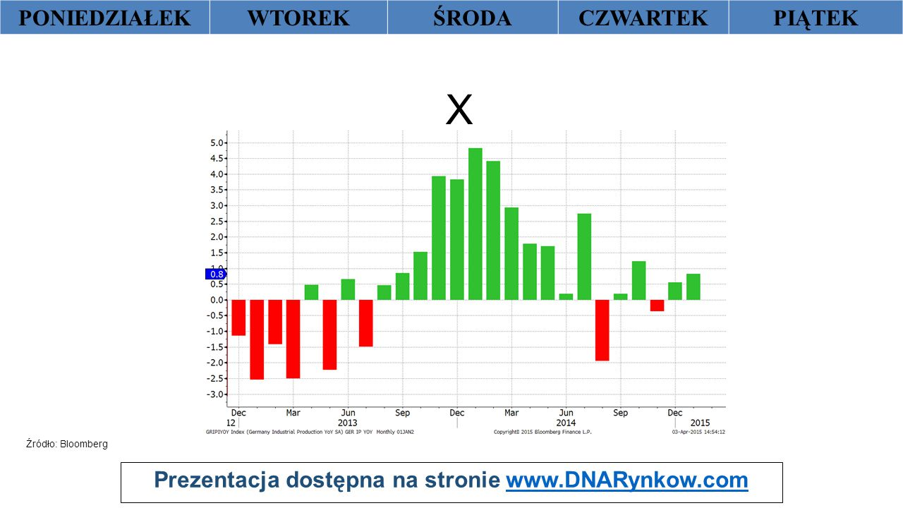 Prezentacja dostępna na stronie www.DNARynkow.comwww.DNARynkow.com PONIEDZIAŁEKWTOREKŚRODACZWARTEKPIĄTEK X Źródło: Bloomberg Ger produkcja przemysłowa