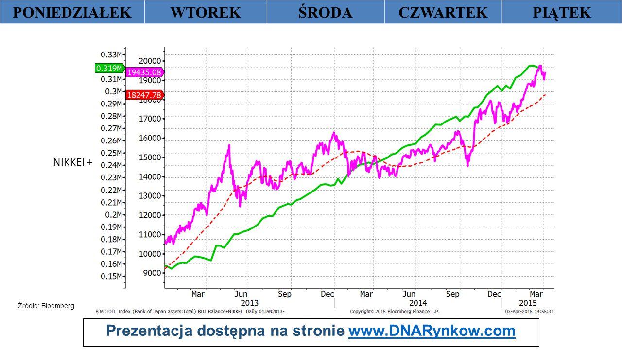 Prezentacja dostępna na stronie www.DNARynkow.comwww.DNARynkow.com PONIEDZIAŁEKWTOREKŚRODACZWARTEKPIĄTEK X Źródło: Bloomberg NIKKEI + średnia