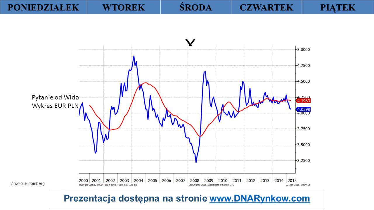 Prezentacja dostępna na stronie www.DNARynkow.comwww.DNARynkow.com PONIEDZIAŁEKWTOREKŚRODACZWARTEKPIĄTEK X Źródło: Bloomberg Pytanie od Widzów: Wykres EUR PLN za 10 lat – czy warto przewalutować już teraz