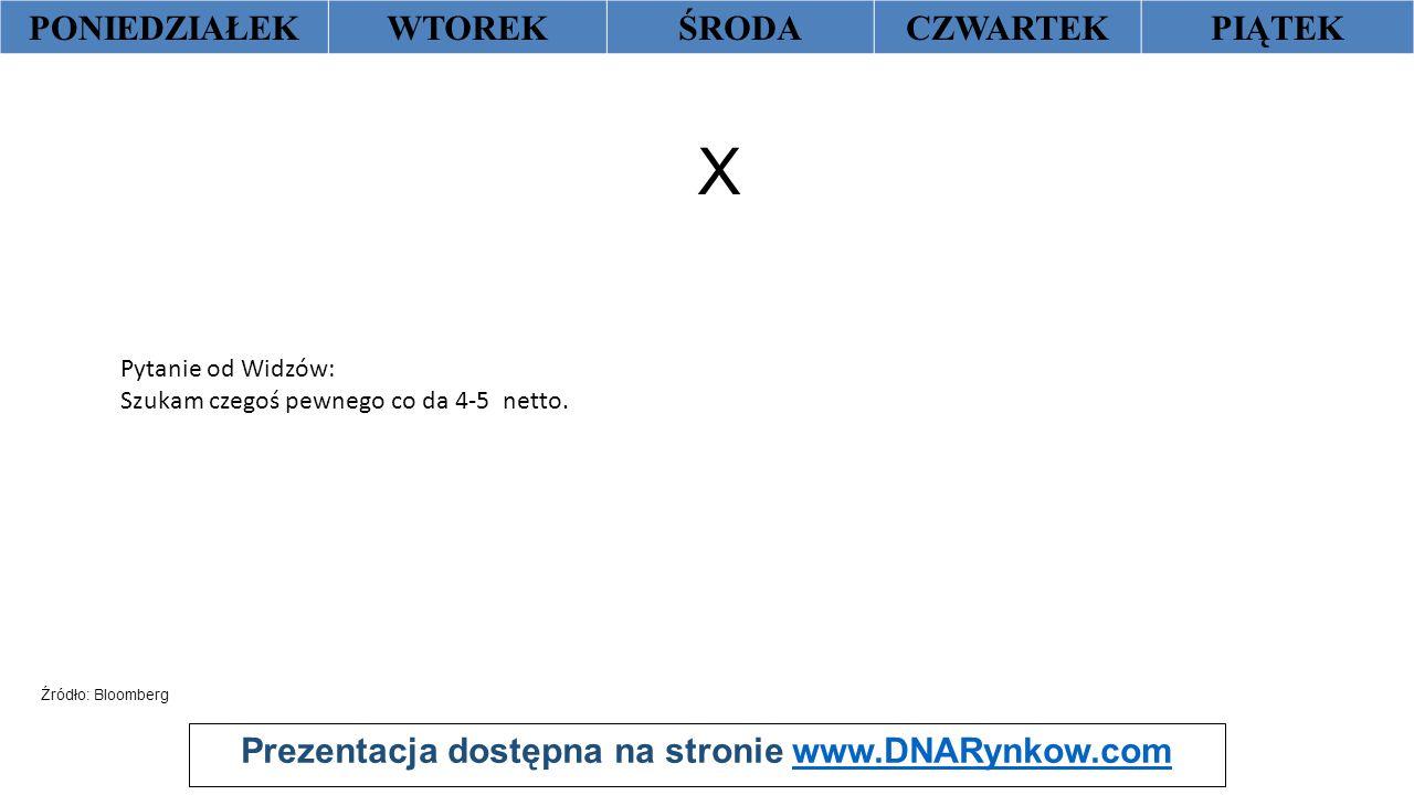 Prezentacja dostępna na stronie www.DNARynkow.comwww.DNARynkow.com PONIEDZIAŁEKWTOREKŚRODACZWARTEKPIĄTEK X Źródło: Bloomberg Pytanie od Widzów: Szukam