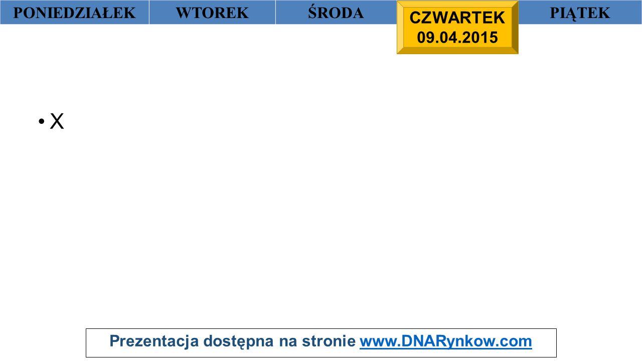 Prezentacja dostępna na stronie www.DNARynkow.comwww.DNARynkow.com PONIEDZIAŁEKWTOREKŚRODACZWARTEKPIĄTEK X CZWARTEK 09.04.2015
