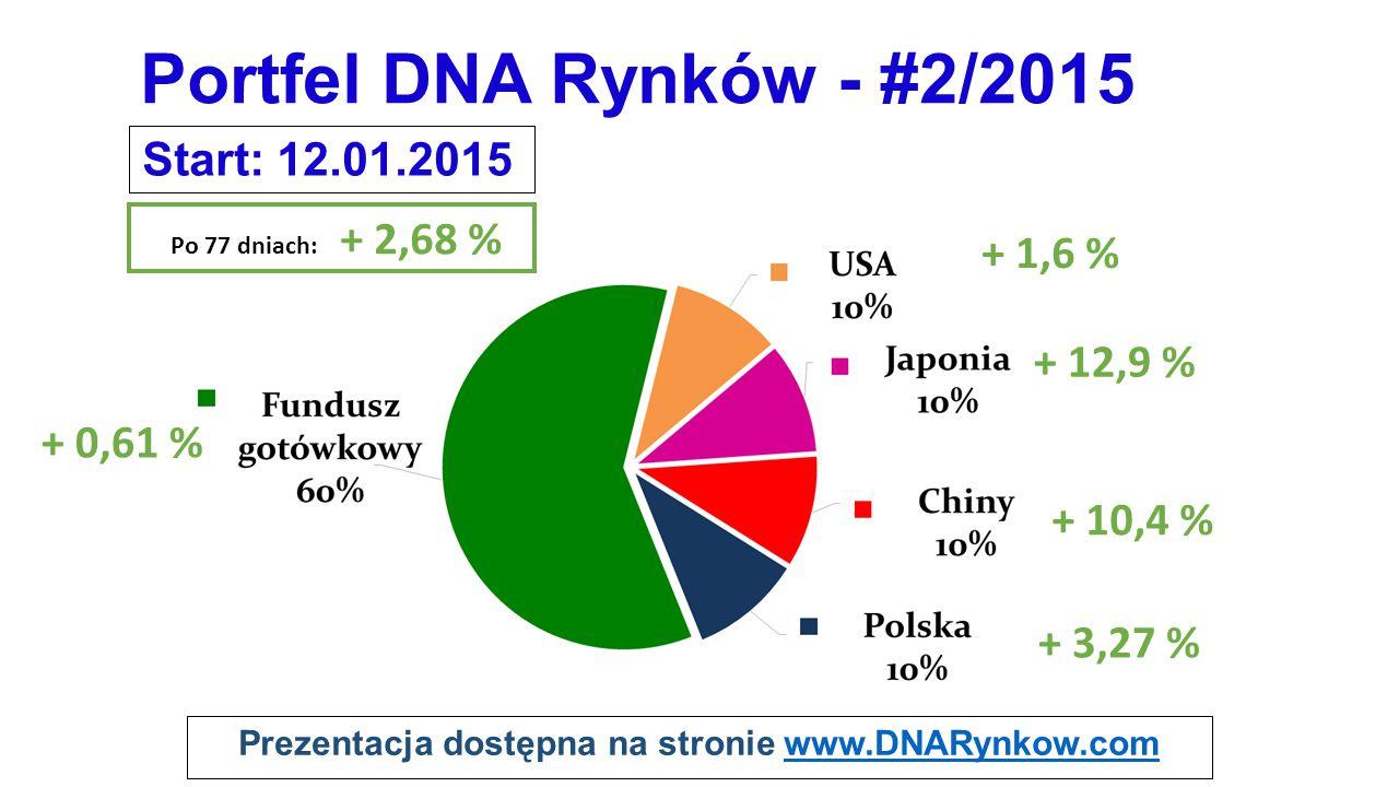 Prezentacja dostępna na stronie www.DNARynkow.comwww.DNARynkow.com Portfel DNA Rynków - #2/2015 Start: 12.01.2015 Po 77 dniach: + 2,68 % + 3,27 % + 12,9 % + 1,6 % + 0,61 % + 10,4 %
