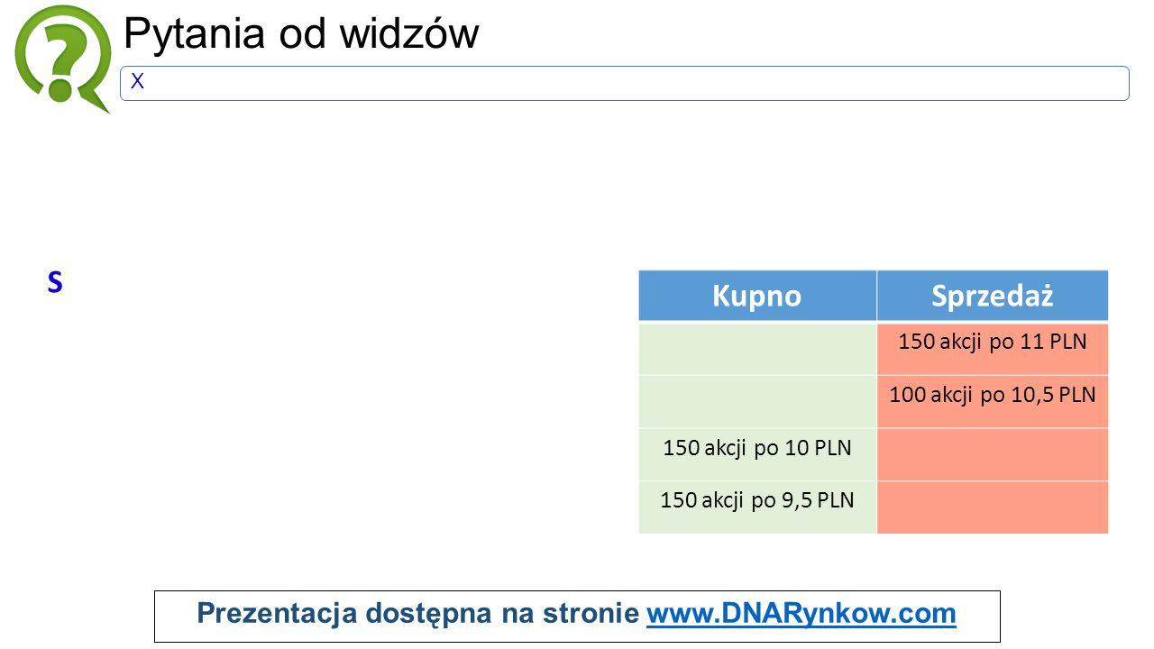 Prezentacja dostępna na stronie www.DNARynkow.comwww.DNARynkow.com Pytania od widzów X S KupnoSprzedaż 150 akcji po 11 PLN 100 akcji po 10,5 PLN 150 akcji po 10 PLN 150 akcji po 9,5 PLN KupnoSprzedaż 150 akcji po 11 PLN 50 akcji po 10,5 PLN 100 akcji po 9,5 PLN