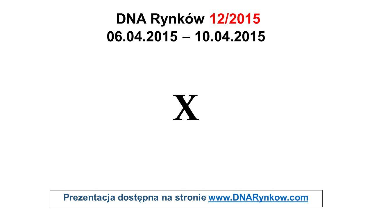 Prezentacja dostępna na stronie www.DNARynkow.comwww.DNARynkow.com Pytania od widzów na żywo