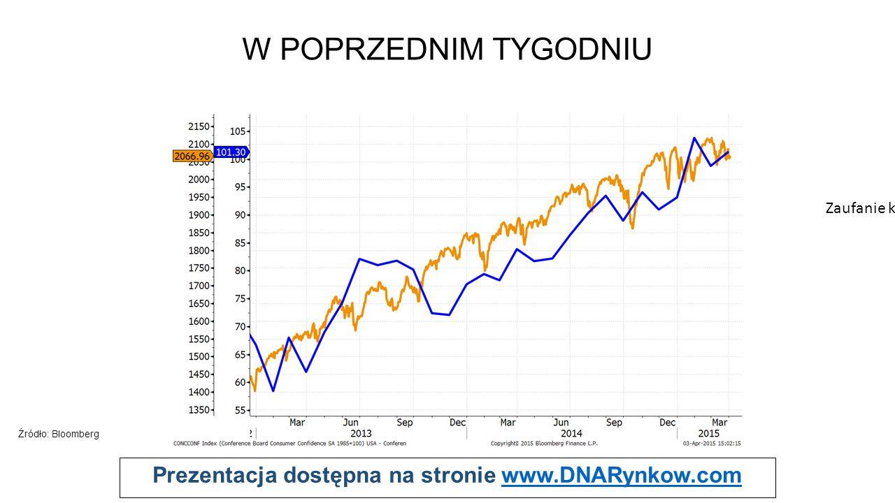 Prezentacja dostępna na stronie www.DNARynkow.comwww.DNARynkow.com W POPRZEDNIM TYGODNIU X X Źródło: Bloomberg Indeks Conference Board S&P500 Zaufanie