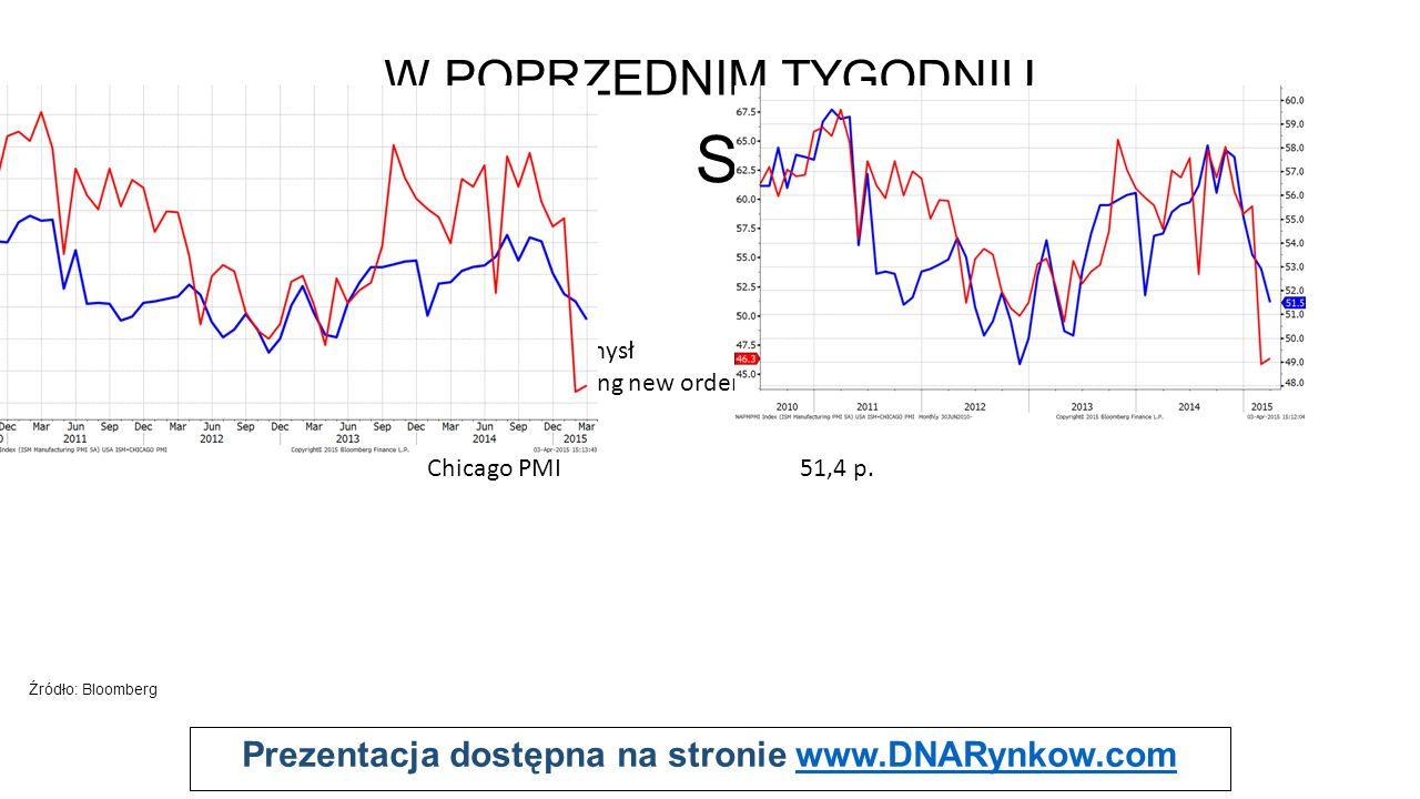 Prezentacja dostępna na stronie www.DNARynkow.comwww.DNARynkow.com Pytania od widzów X X