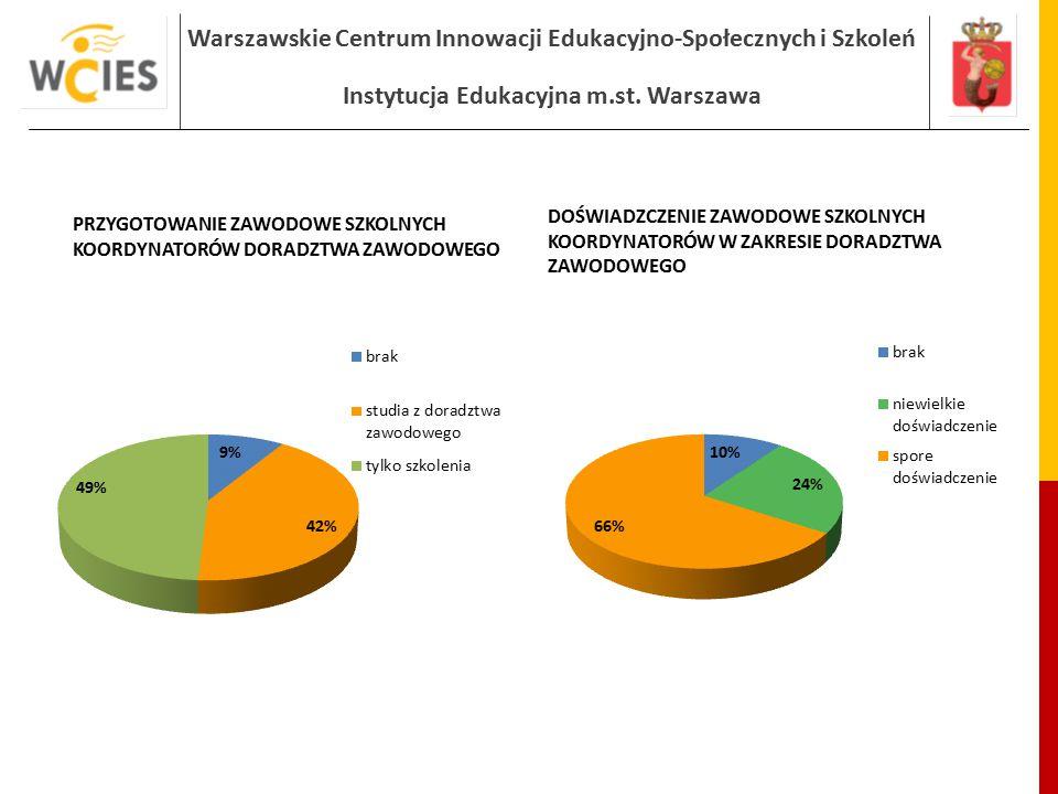 Warszawskie Centrum Innowacji Edukacyjno-Społecznych i Szkoleń Instytucja Edukacyjna m.st. Warszawa PRZYGOTOWANIE ZAWODOWE SZKOLNYCH KOORDYNATORÓW DOR