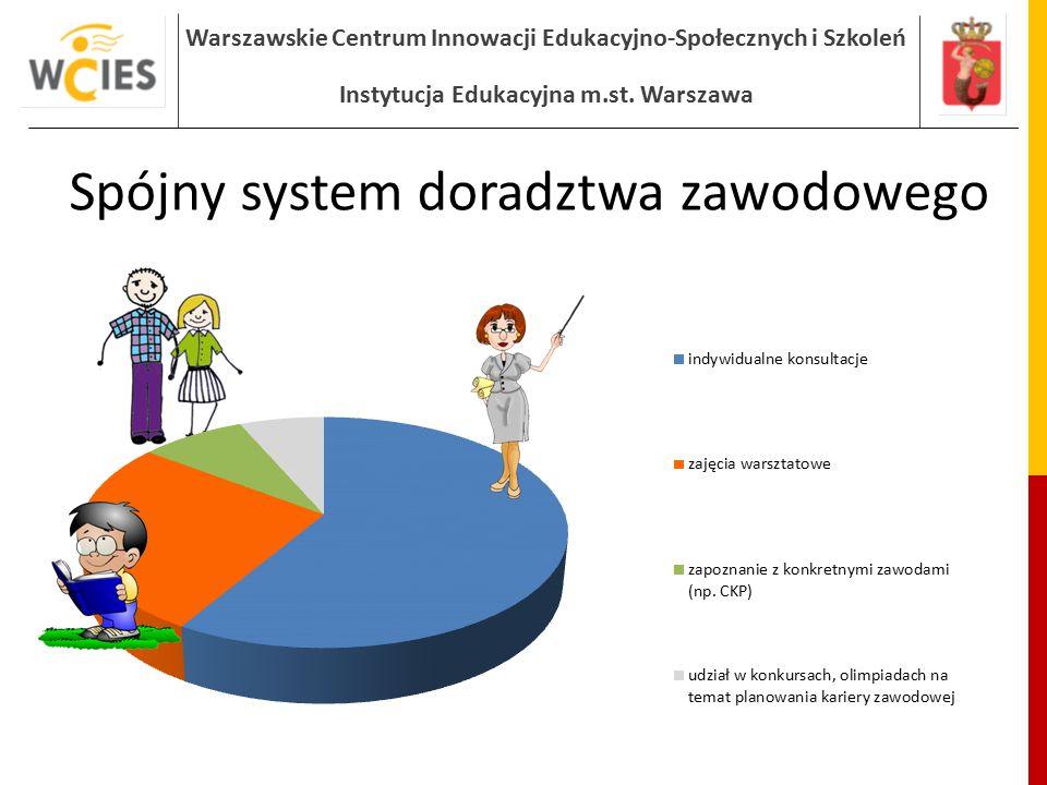 Warszawskie Centrum Innowacji Edukacyjno-Społecznych i Szkoleń Instytucja Edukacyjna m.st. Warszawa Spójny system doradztwa zawodowego