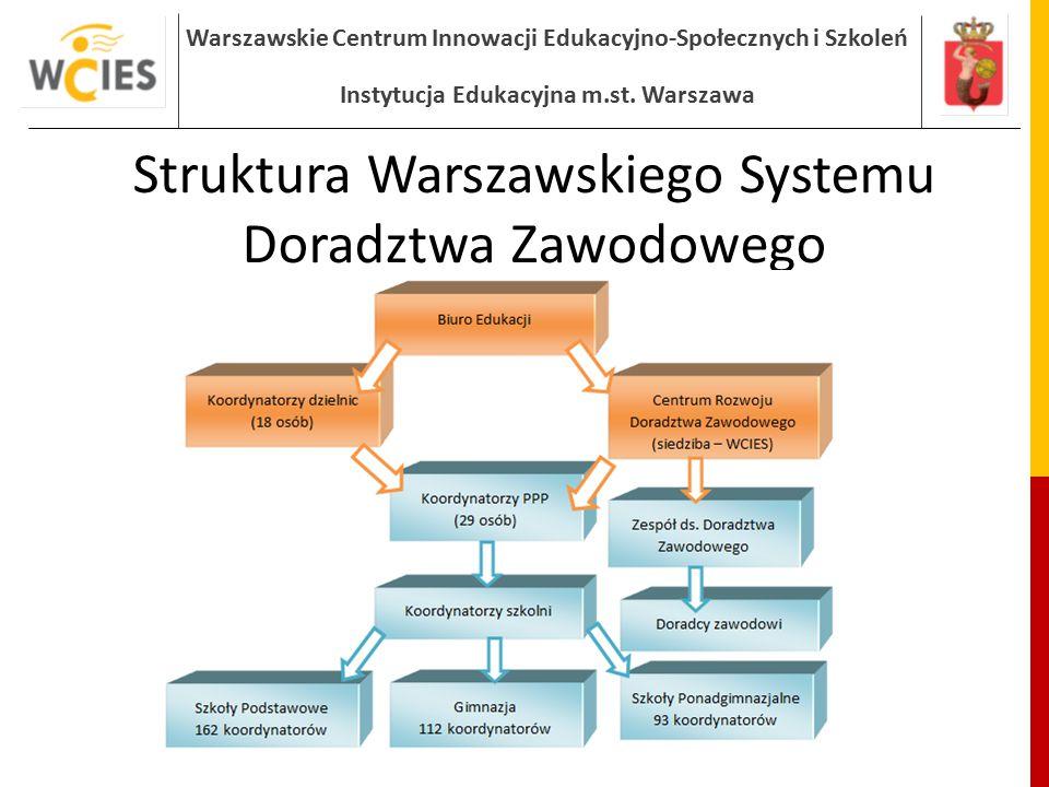 Warszawskie Centrum Innowacji Edukacyjno-Społecznych i Szkoleń Instytucja Edukacyjna m.st. Warszawa Struktura Warszawskiego Systemu Doradztwa Zawodowe
