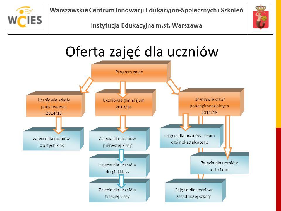 Warszawskie Centrum Innowacji Edukacyjno-Społecznych i Szkoleń Instytucja Edukacyjna m.st. Warszawa Oferta zajęć dla uczniów