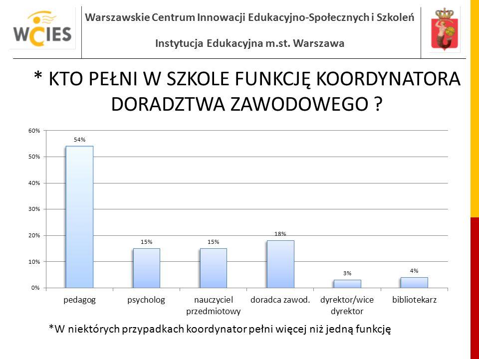 Warszawskie Centrum Innowacji Edukacyjno-Społecznych i Szkoleń Instytucja Edukacyjna m.st. Warszawa * KTO PEŁNI W SZKOLE FUNKCJĘ KOORDYNATORA DORADZTW