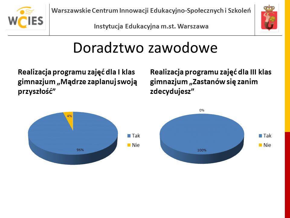 Warszawskie Centrum Innowacji Edukacyjno-Społecznych i Szkoleń Instytucja Edukacyjna m.st. Warszawa Doradztwo zawodowe Realizacja programu zajęć dla I