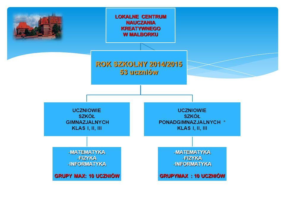 LOKALNE CENTRUM NAUCZANIA KREATYWNEGO W MALBORKU UCZNIOWIE SZKÓŁ GIMNAZJALNYCH KLAS I, II, III MATEMATYKAMATEMATYKA FIZYKAFIZYKA INFORMATYKAINFORMATYKA GRUPY MAX: 10 UCZNIÓW UCZNIOWIE SZKÓŁ PONADGIMNAZJALNYCH * KLAS I, II, III MATEMATYKAMATEMATYKA FIZYKAFIZYKA INFORMATYKAINFORMATYKA GRUPYMAX : 10 UCZNIÓW ROK SZKOLNY 2014/2015 53 uczniów
