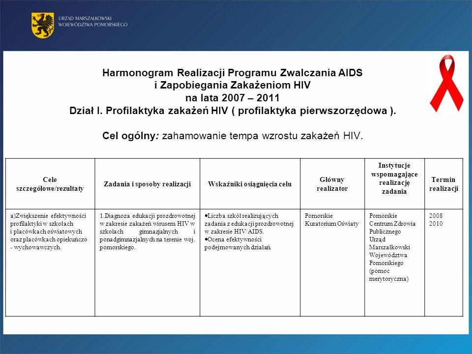 Harmonogram Realizacji Programu Zwalczania AIDS i Zapobiegania Zakażeniom HIV na lata 2007 – 2011 Dział I. Profilaktyka zakażeń HIV ( profilaktyka pie