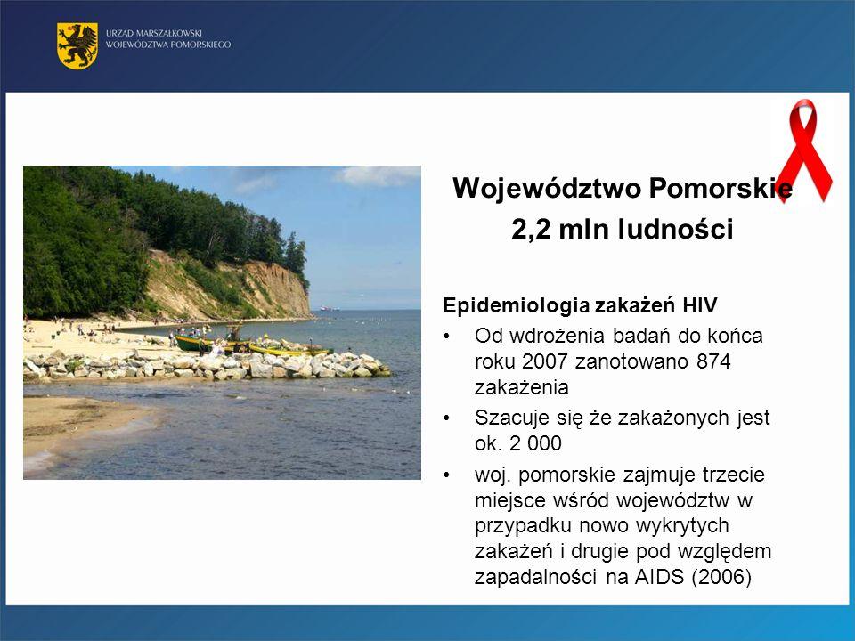 Województwo Pomorskie 2,2 mln ludności Epidemiologia zakażeń HIV Od wdrożenia badań do końca roku 2007 zanotowano 874 zakażenia Szacuje się że zakażon