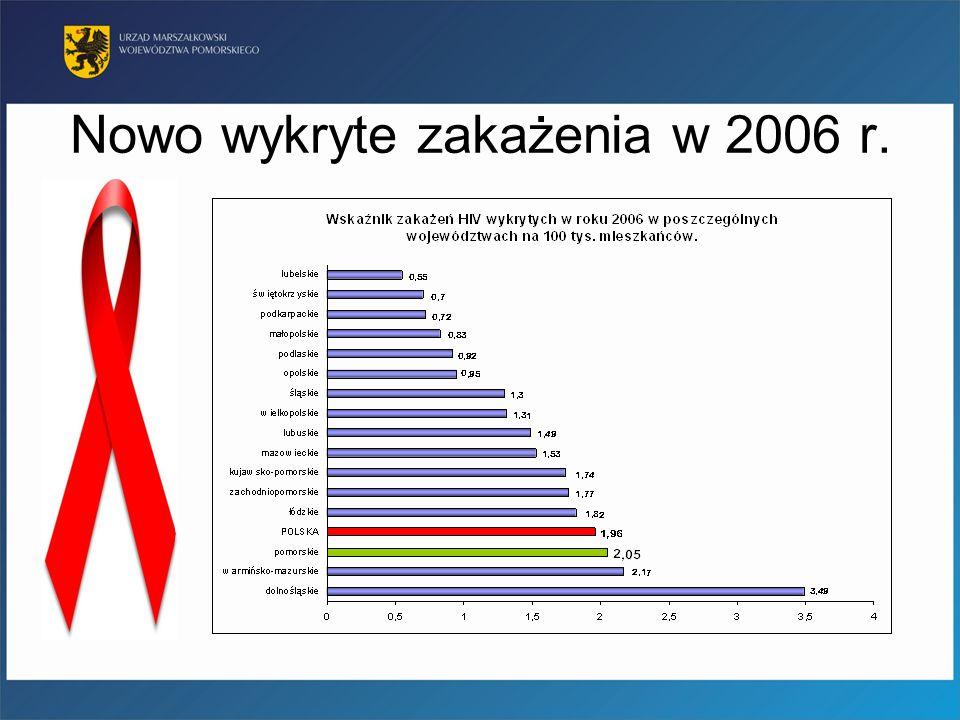 Diagnoza 2 Poradnie: Poradnia HIV/AIDS przy Wojewódzkiej Przychodni Skórno Wenerologicznej i Poradnia Zakażeń Retrowirusowych i Nabytych Niedoborów Immunologicznych w PCCHZiG 1 Oddział: Pomorskie Centrum Chorób Zakaźnych i Gruźlicy / Klinika Chorób Zakaźnych AMG (Oddział I Obserwacyjno – Zakaźny AIDS) 1 Punkt Konsultacyjno Diagnostyczny (przy Wojewódzkiej Przychodni Skórno Wenerologicznej) Mała liczba organizacji pozarządowych zajmujących się tematyką (m.in.