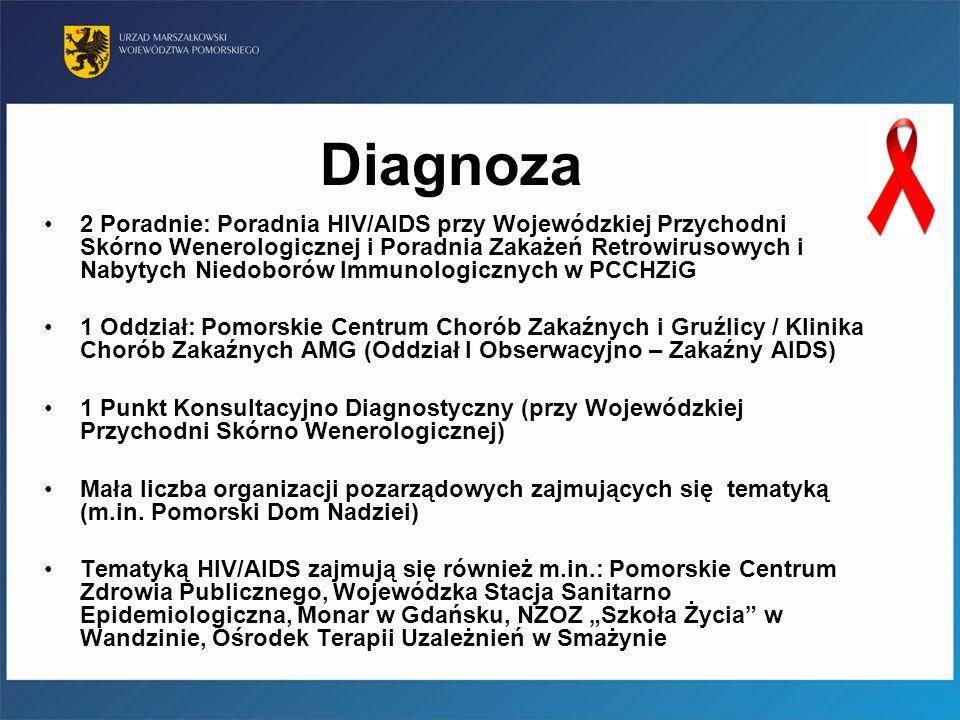 Diagnoza 2 Poradnie: Poradnia HIV/AIDS przy Wojewódzkiej Przychodni Skórno Wenerologicznej i Poradnia Zakażeń Retrowirusowych i Nabytych Niedoborów Im