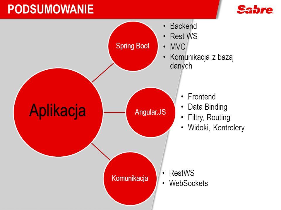 Spring Boot Backend Rest WS MVC Komunikacja z bazą danych Angular.JS Frontend Data Binding Filtry, Routing Widoki, Kontrolery Komunikacja RestWS WebSo