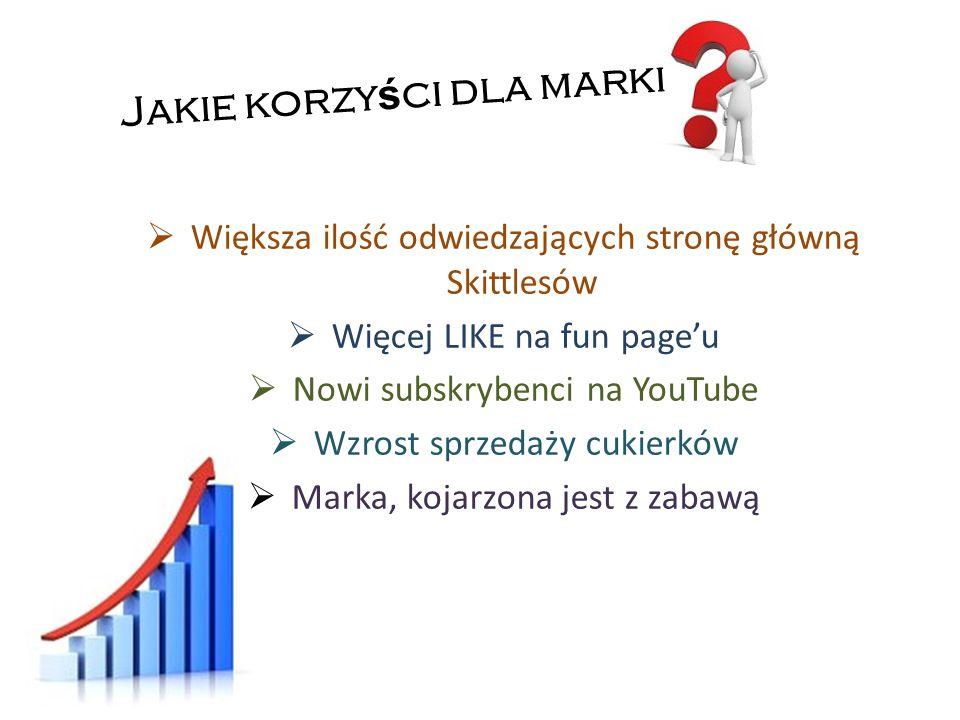 Jakie korzy ś ci dla marki  Większa ilość odwiedzających stronę główną Skittlesów  Więcej LIKE na fun page'u  Nowi subskrybenci na YouTube  Wzrost sprzedaży cukierków  Marka, kojarzona jest z zabawą