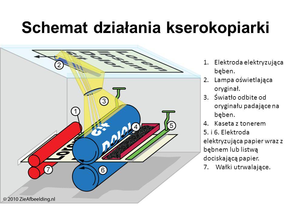 Schemat działania kserokopiarki 1.Elektroda elektryzująca bęben. 2.Lampa oświetlająca oryginał. 3.Światło odbite od oryginału padające na bęben. 4.Kas
