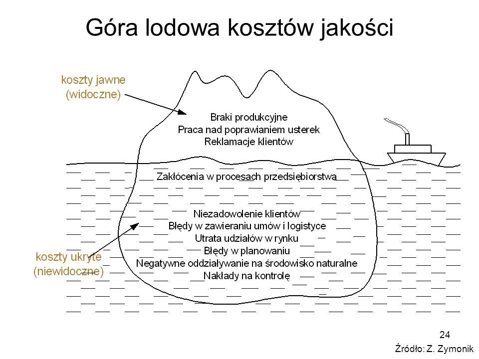 24 Góra lodowa kosztów jakości Źródło: Z. Zymonik
