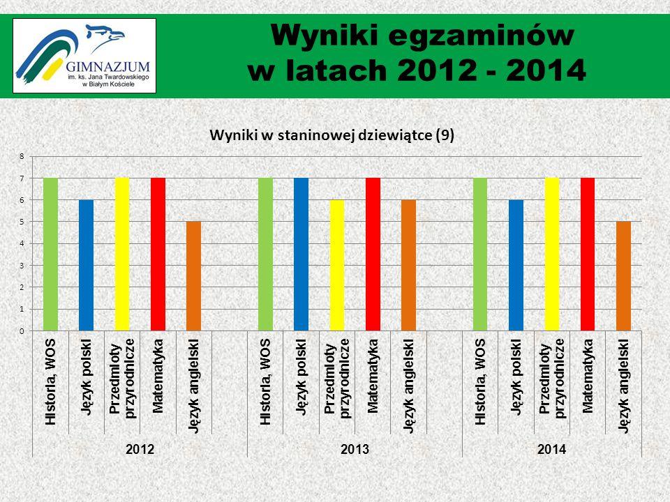 Wyniki egzaminów w latach 2012 - 2014