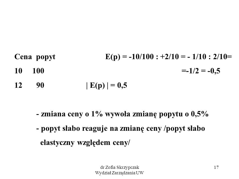 dr Zofia Skrzypczak Wydział Zarządzania UW 17 Cena popyt E(p) = -10/100 : +2/10 = - 1/10 : 2/10= 10 100 =-1/2 = -0,5 12 90 | E(p) | = 0,5 - zmiana ceny o 1% wywoła zmianę popytu o 0,5% - popyt słabo reaguje na zmianę ceny /popyt słabo elastyczny względem ceny/