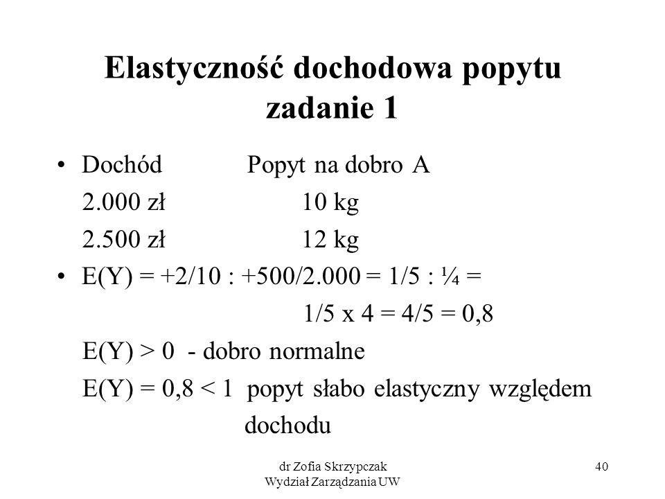 dr Zofia Skrzypczak Wydział Zarządzania UW 40 Elastyczność dochodowa popytu zadanie 1 Dochód Popyt na dobro A 2.000 zł 10 kg 2.500 zł 12 kg E(Y) = +2/10 : +500/2.000 = 1/5 : ¼ = 1/5 x 4 = 4/5 = 0,8 E(Y) > 0 - dobro normalne E(Y) = 0,8 < 1 popyt słabo elastyczny względem dochodu