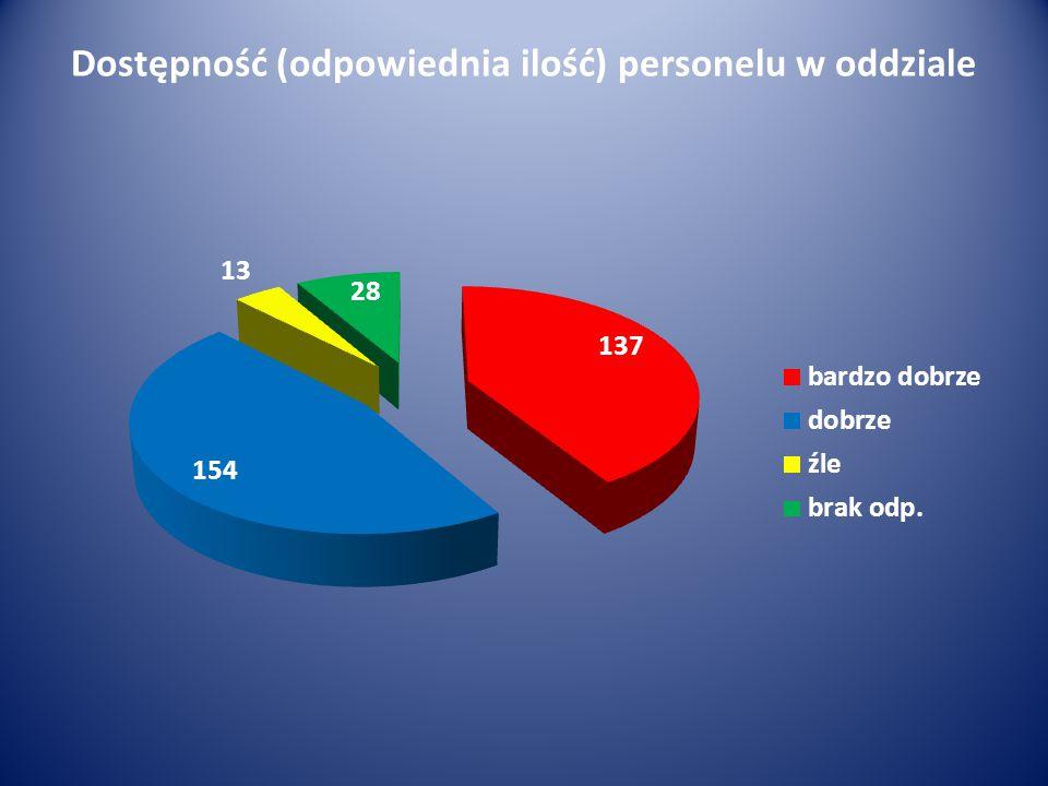 Dostępność (odpowiednia ilość) personelu w oddziale