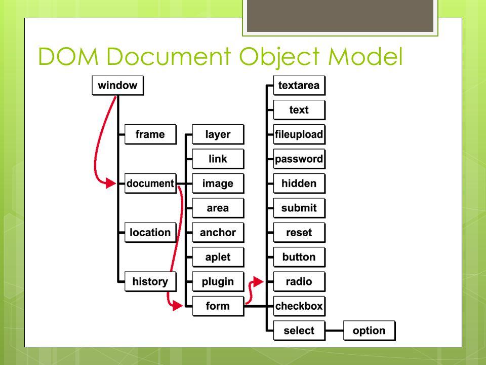 Tworzenie obiektów modelu DOM … window.document.f1.p1 window.document.obraz