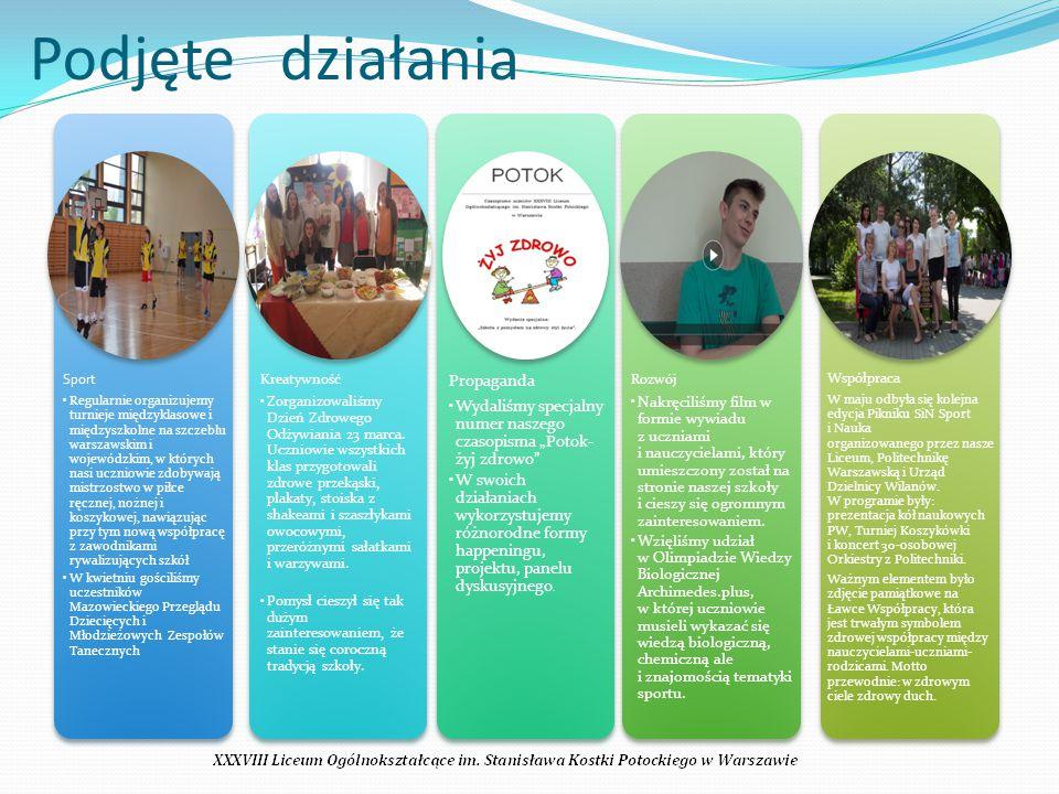Sport Regularnie organizujemy turnieje międzyklasowe i międzyszkolne na szczeblu warszawskim i wojewódzkim, w których nasi uczniowie zdobywają mistrzostwo w piłce ręcznej, nożnej i koszykowej, nawiązując przy tym nową współpracę z zawodnikami rywalizujących szkół W kwietniu gościliśmy uczestników Mazowieckiego Przeglądu Dziecięcych i Młodzieżowych Zespołów Tanecznych Kreatywność Zorganizowaliśmy Dzień Zdrowego Odżywiania 23 marca.