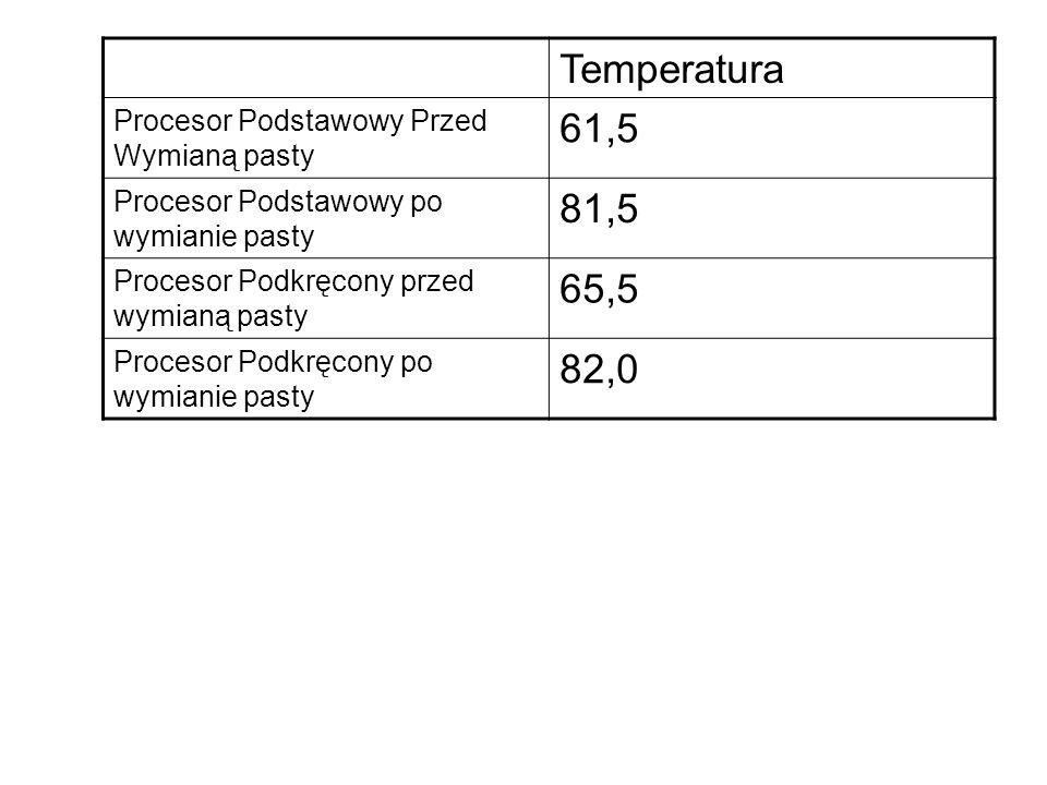 Temperatura Procesor Podstawowy Przed Wymianą pasty 61,5 Procesor Podstawowy po wymianie pasty 81,5 Procesor Podkręcony przed wymianą pasty 65,5 Procesor Podkręcony po wymianie pasty 82,0