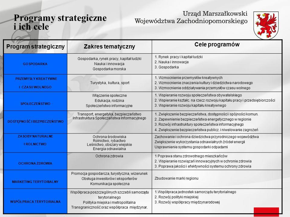 Programy strategiczne i ich cele Program strategicznyZakres tematyczny Cele programów GOSPODARKA Gospodarka, rynek pracy, kapitał ludzki Nauka i innow