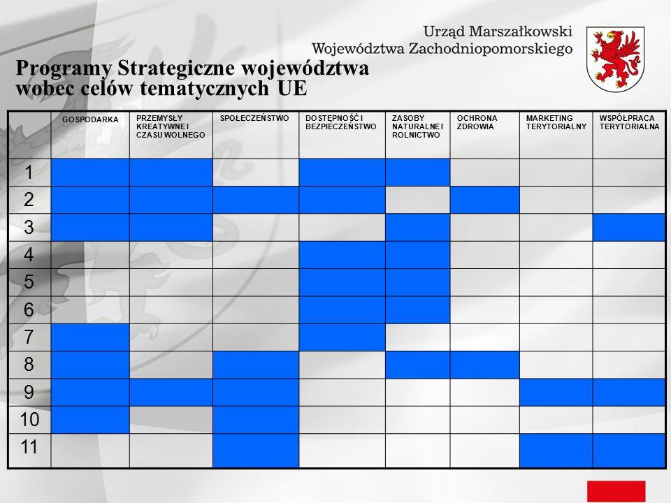 Programy Strategiczne województwa wobec celów tematycznych UE GOSPODARKA PRZEMYSŁY KREATYWNE I CZASU WOLNEGO SPOŁECZEŃSTWODOSTĘPNOŚĆ I BEZPIECZEŃSTWO