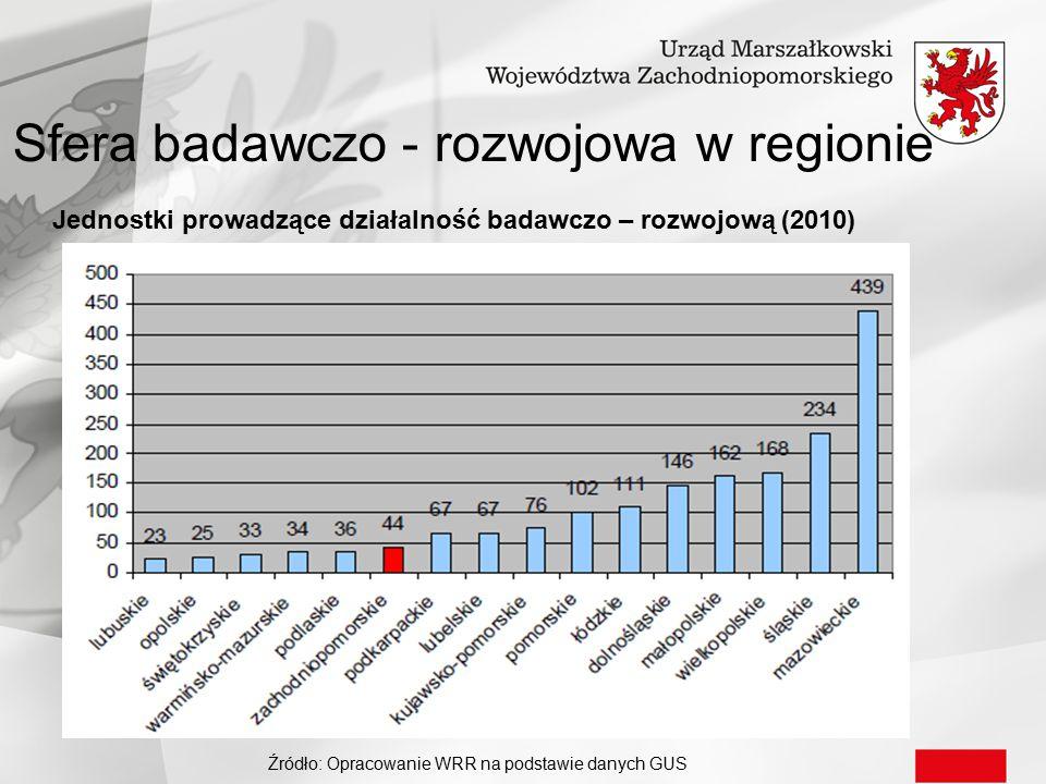 Sfera badawczo - rozwojowa w regionie Jednostki prowadzące działalność badawczo – rozwojową (2010) Źródło: Opracowanie WRR na podstawie danych GUS