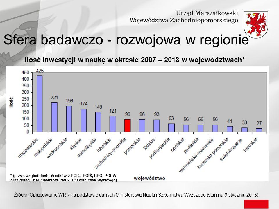 Źródło: Opracowanie WRR na podstawie danych Ministerstwa Nauki i Szkolnictwa Wyższego (stan na 9 stycznia 2013). Ilość inwestycji w naukę w okresie 20