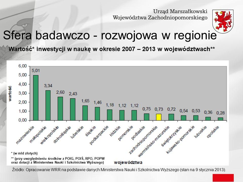 Źródło: Opracowanie WRR na podstawie danych Ministerstwa Nauki i Szkolnictwa Wyższego (stan na 9 stycznia 2013). Wartość* inwestycji w naukę w okresie