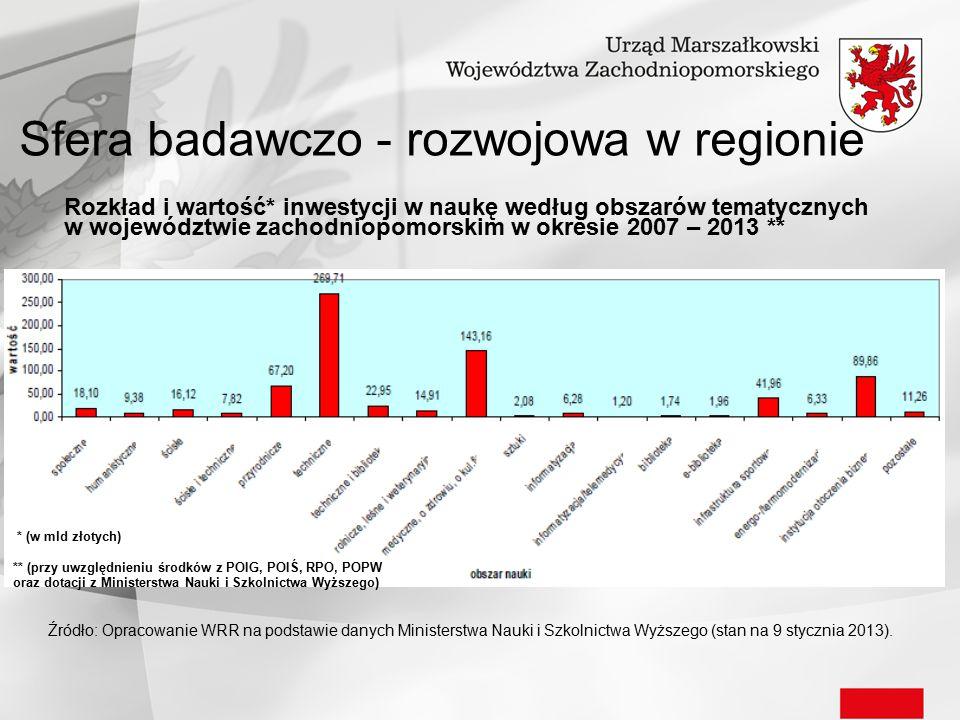 Sfera badawczo - rozwojowa w regionie Rozkład i wartość* inwestycji w naukę według obszarów tematycznych w województwie zachodniopomorskim w okresie 2