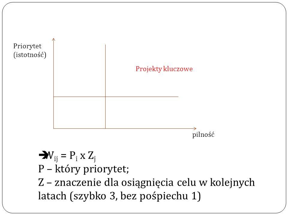 Priorytet (istotność) pilność Projekty kluczowe  W ij = P i x Z j P – który priorytet; Z – znaczenie dla osiągnięcia celu w kolejnych latach (szybko 3, bez pośpiechu 1)
