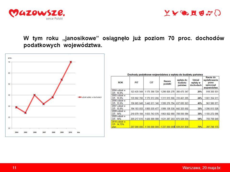 """11Warszawa, 20 maja br. W tym roku """"janosikowe"""" osiągnęło już poziom 70 proc. dochodów podatkowych województwa."""