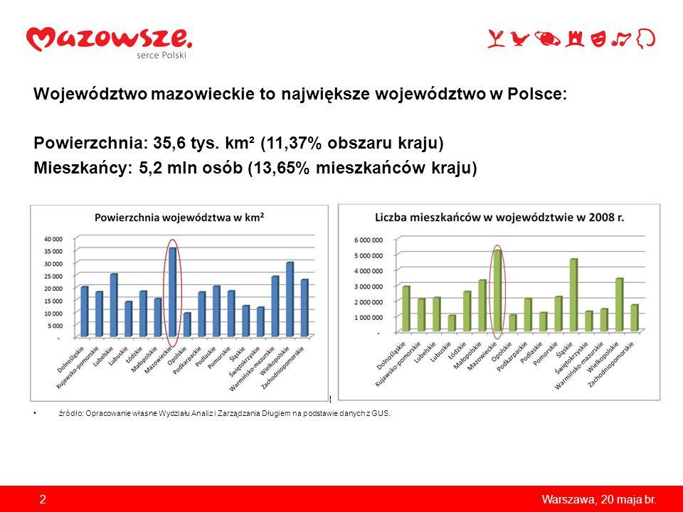 Województwo mazowieckie to największe województwo w Polsce: Powierzchnia: 35,6 tys. km² (11,37% obszaru kraju) Mieszkańcy: 5,2 mln osób (13,65% mieszk