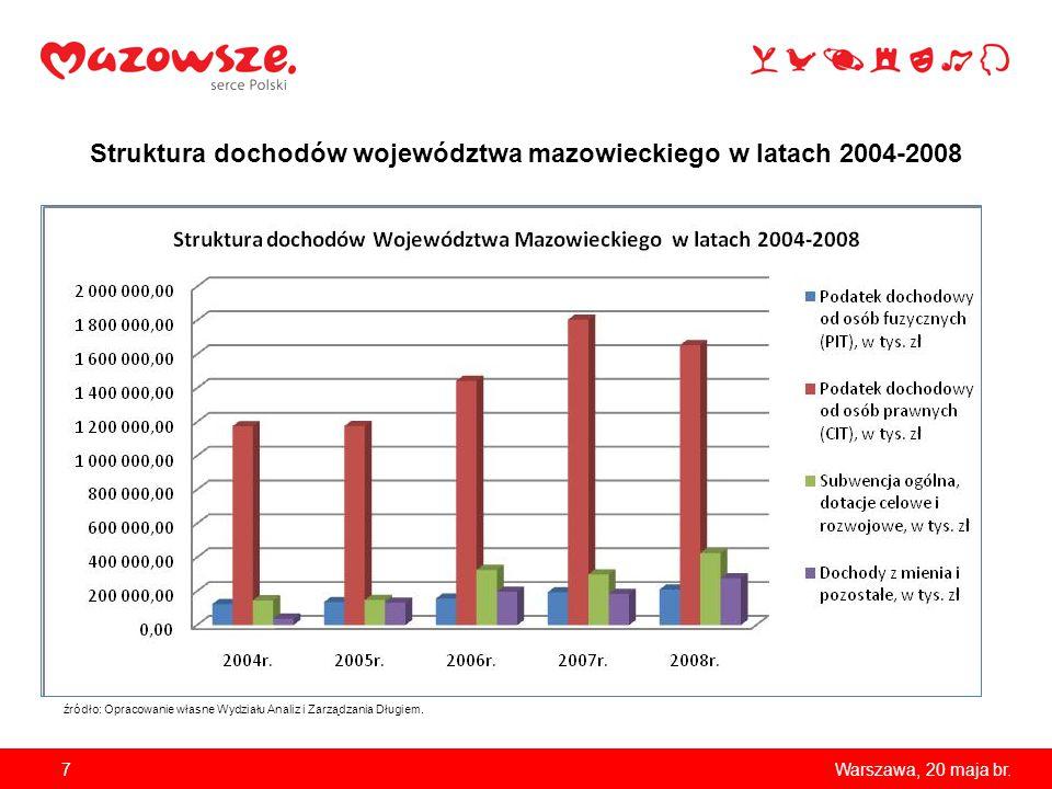 7Warszawa, 20 maja br. Struktura dochodów województwa mazowieckiego w latach 2004-2008 źródło: Opracowanie własne Wydziału Analiz i Zarządzania Długie